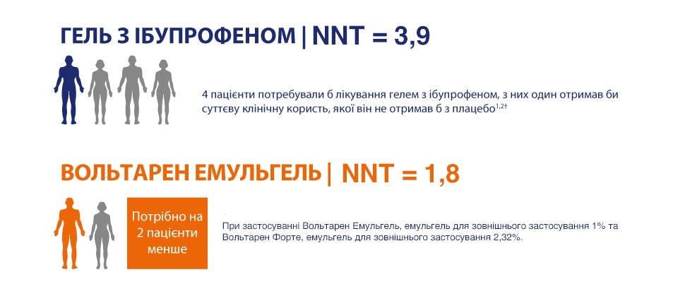 Дані NTT Вольтарену Емульгелю порівняно з іншими НПЗЗ