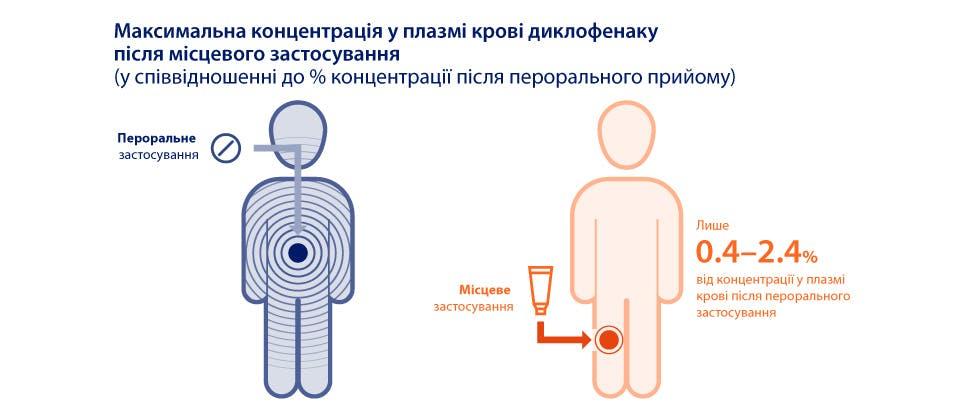 Графічне зображення системного впливу із місцевим або пероральним диклофенаком3