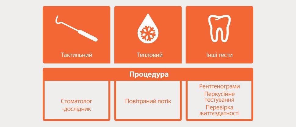 Діагностичні тести: зображення та опис
