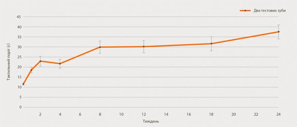 діаграма поліпшення симптомів гіперчутливості дентину