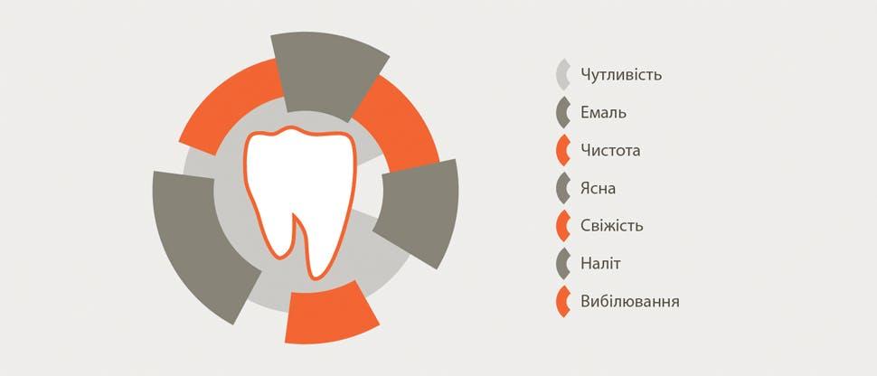 Переваги зубної пасти Сенсодин Комплексний Захист