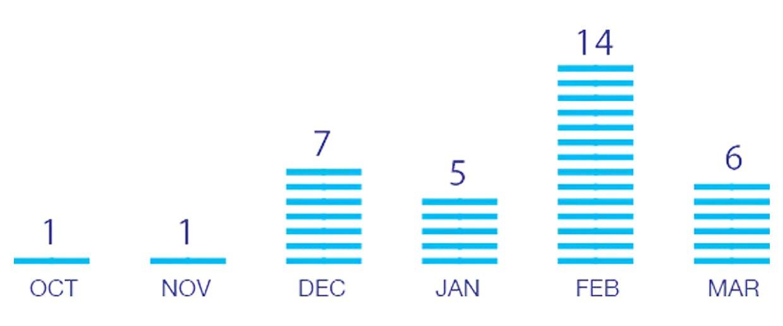 Chart showing peak flu season