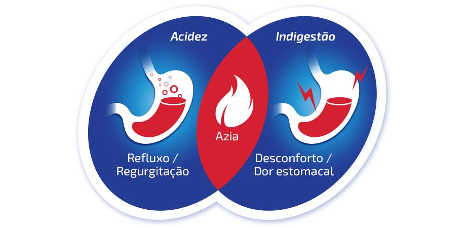 Diagrama da sobreposição entre acidez, azia e indigestão