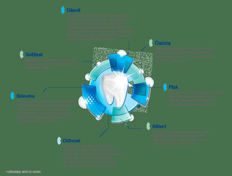 Sensodyne® Complete Protection