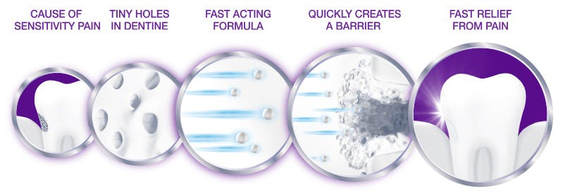 Step-by-step graphic on Sensodyne Rapid Relief