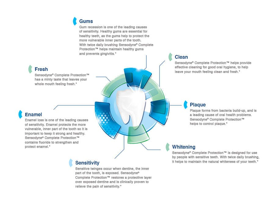 Visual representation of Sensodyne Complete Protection benefits