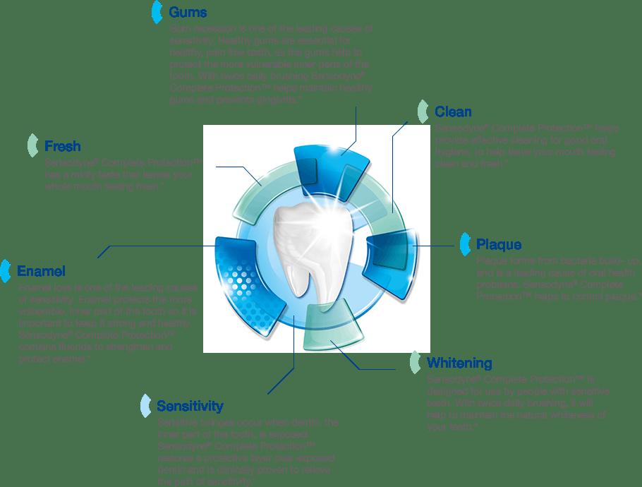Sensodyne® Complete Protection Extra Fresh