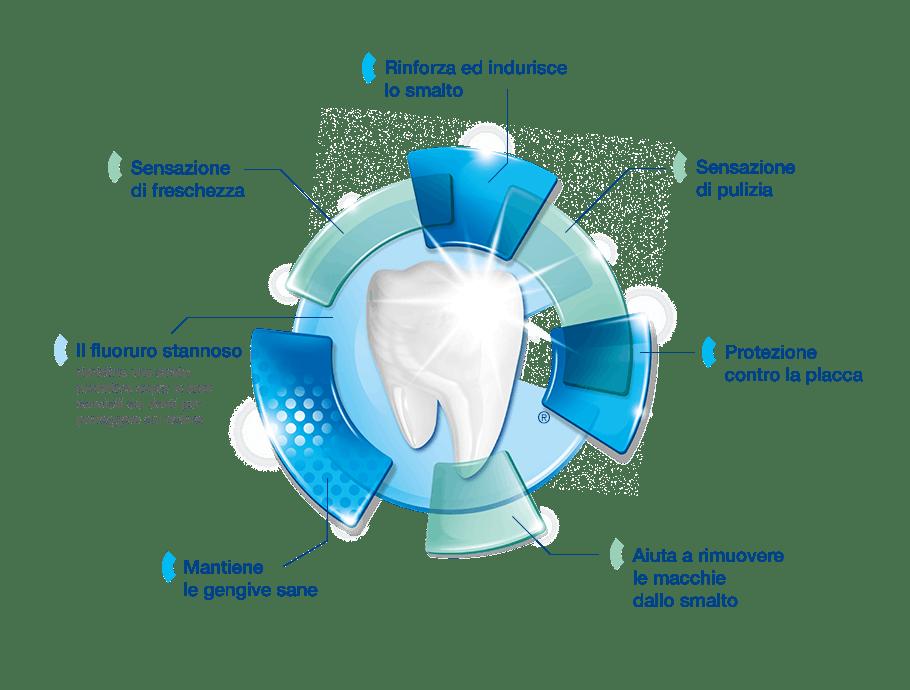 Dentifricio Sensodyne®   Complete Protection