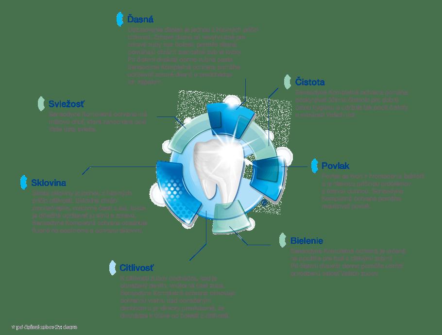 Sensodyne Kompletní ochrana | Sensodyne