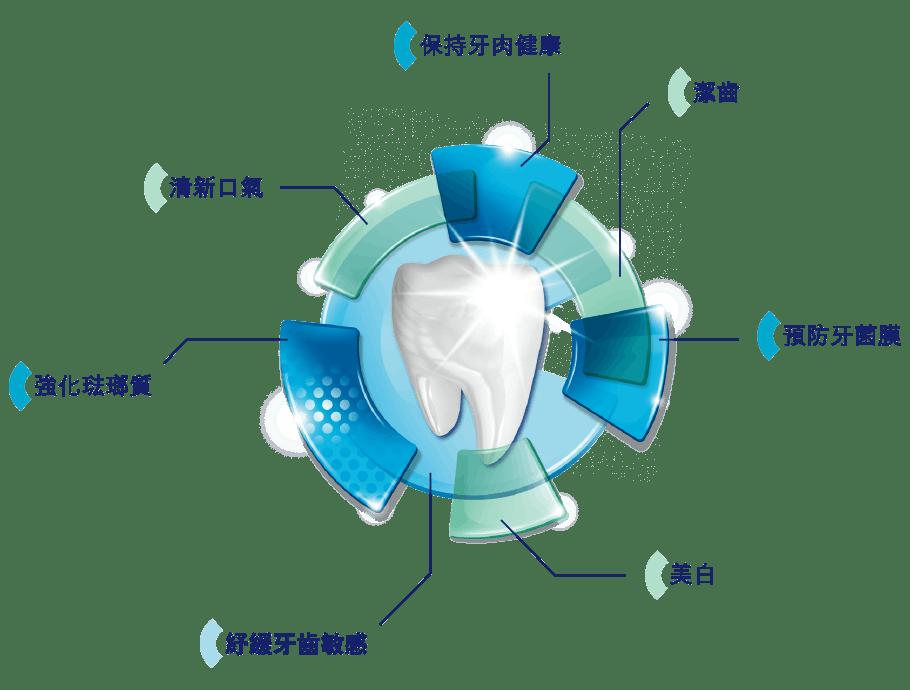 舒適達特強薄荷全方位防護牙膏 - 舒適達