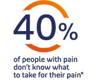 40% of people with pain don't know what to take for their pain*