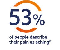 53% of people decribe their pain as aching*