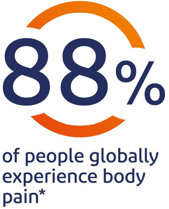 88% of people globally experience body pain*