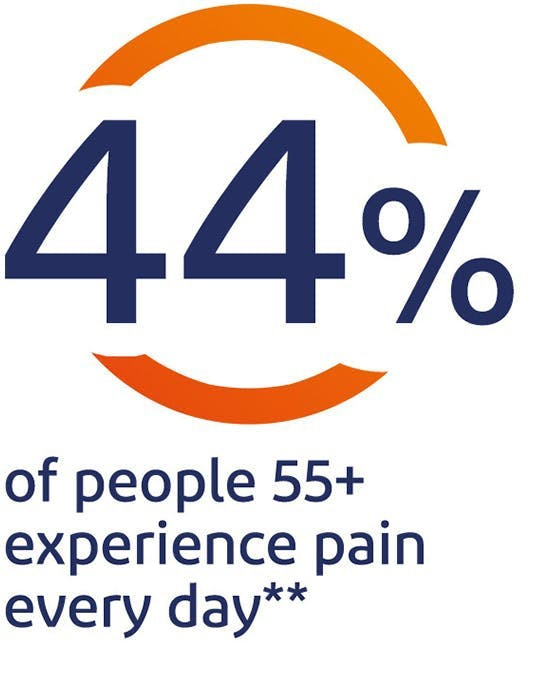 44% of people 55+  experience pain every day*
