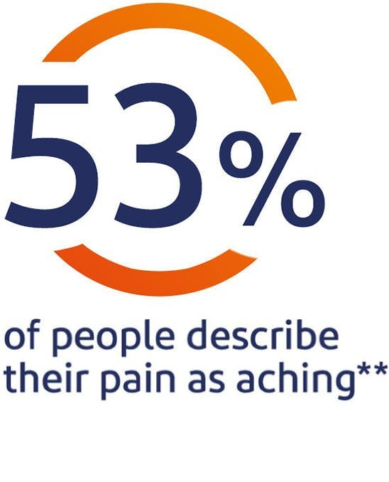 53% of people describe their pain as aching*