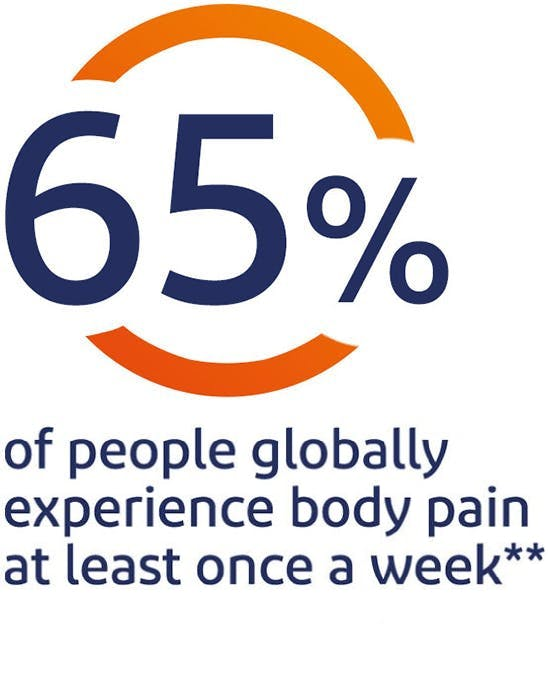 65% of people globally experience body pain at least once a week*