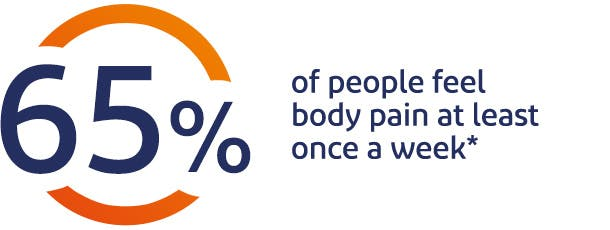 65% of people feel body pain at least once a week*