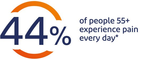 44% of people 55+ experience pain every day