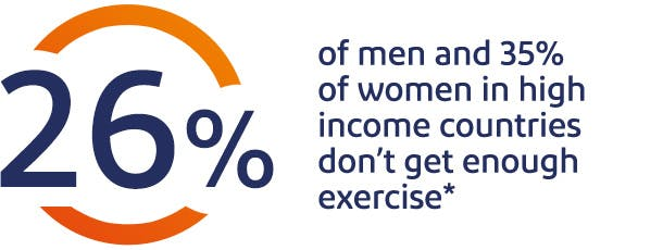 26% of men and 35% of women in high income countries don't get enough exercise*