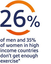 26% of men and 35% of women in high income countries don't get enough exercise