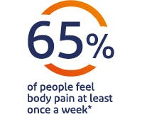 65% of people feel body pain at least once a week