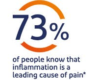 73% of people know that inflammation is a leading cause of pain