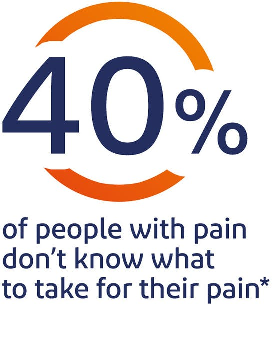 40% of people with pain don't know what to take for their pain