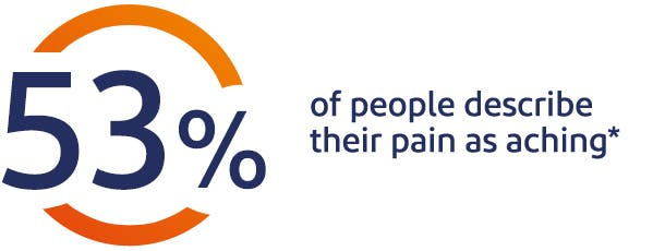 53% of people describe their pain as achin