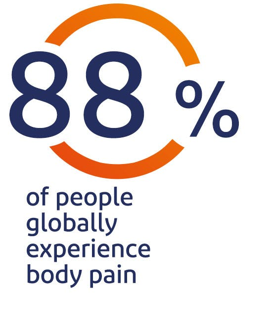 88% of people globally experience body pain