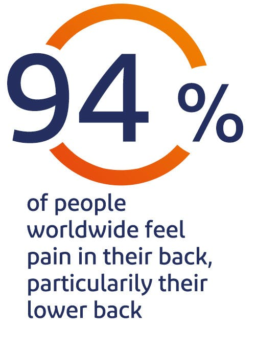 94% of people feel pain in their back, particularly their lower back