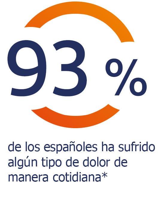 El 93% de los españoles experimenta dolor corporal
