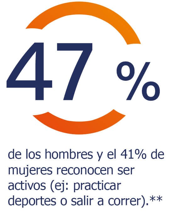 El 47% de los hombres y el 41% de las mujeres reconocen practicar deporte