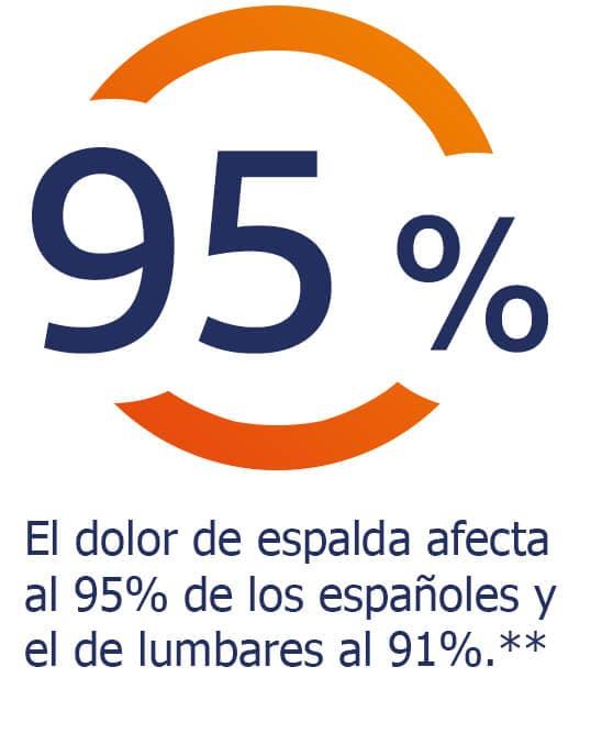 El 95% de los españoles se ven afectados por el dolor de espalda