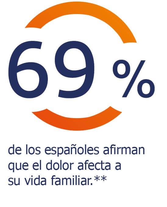 El 69% de los españoles dice que el dolor afecta a su vida familiar