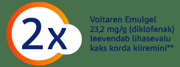 Voltaren Emulgel 23,2 mg/g leevendab lihasevalu kaks korda kiiremini