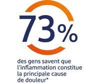 73 % des gens savent que l'inflammation constitue la principale cause de douleur
