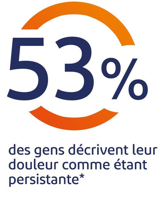 53% des gens décrivent leur douleur comme étant persistante