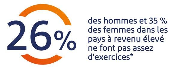 26% des hommes et 35%des femmes dans les pays à élevé ne font pas assez d'exercices