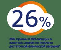 26% людей во всем мире испытывают боль в теле