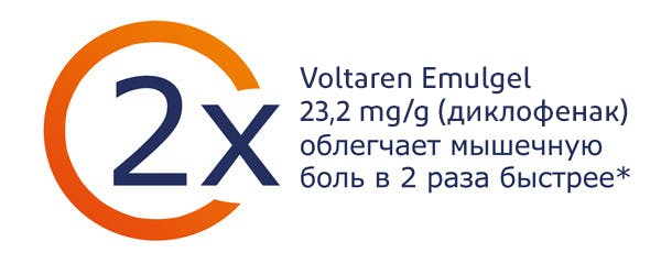 Voltaren Emulgel облегчает мышечную боль в 2 раза быстрее