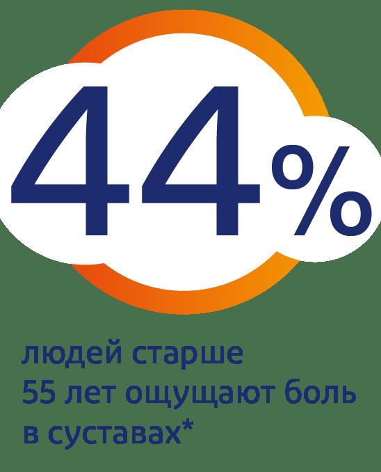 44 % людей в возрасте 55+ испытывают боль каждый день