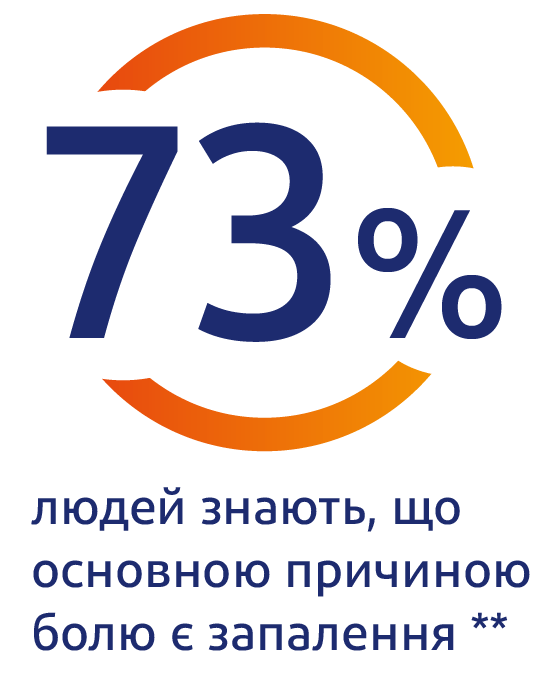 94% россиян утверждают, что знают причину своей боли