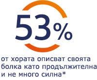 53% от хората описват своята болка като продължителна и не много силна*