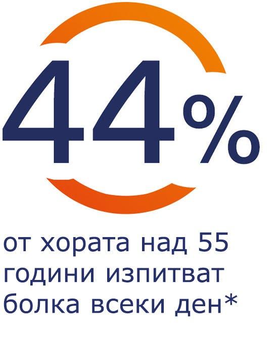 44% от хората над 55 години изпитват болка всеки ден