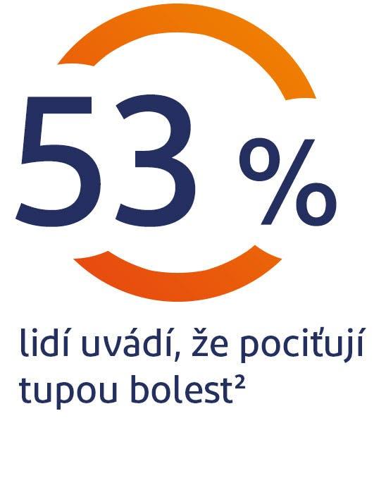 53 % lidí cítí tupou bolest