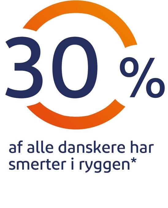30% af alle danskere har smerter i ryggen