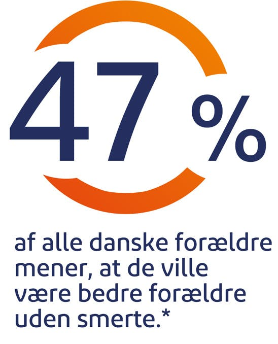 47% af alle danske forældre mener, at de ville være bedre forældre uden smerte