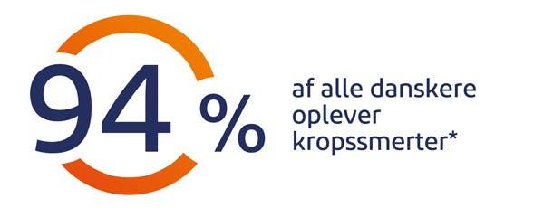 94% af alle danskere oplever kropssmerter