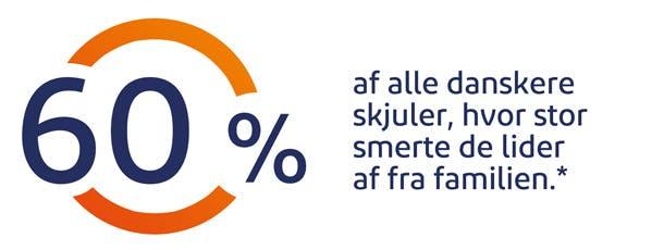 60% af alle danskere skjuler, hvor stor smerte de lider af fra familien