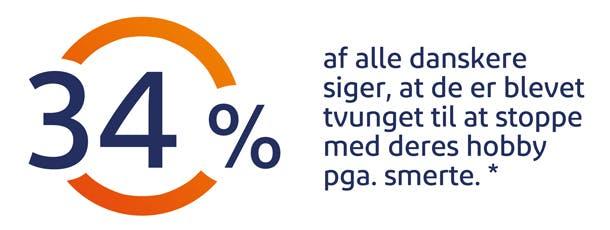 34% af alle danskere siger, at de er btevet tvunget til at stoppe med deres hobby pga. smerte